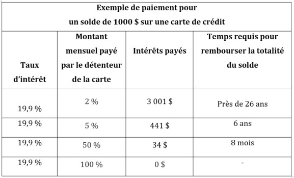exemple-paiement-carte-credit