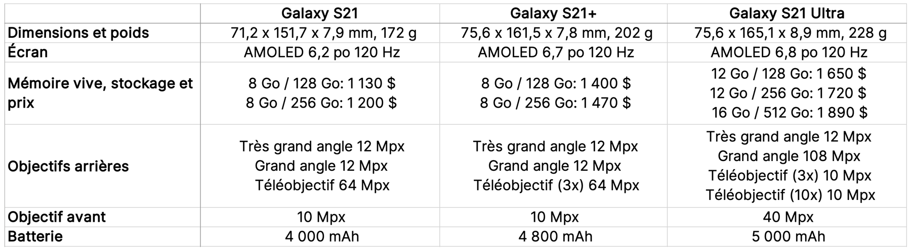tableau-galaxys21-series