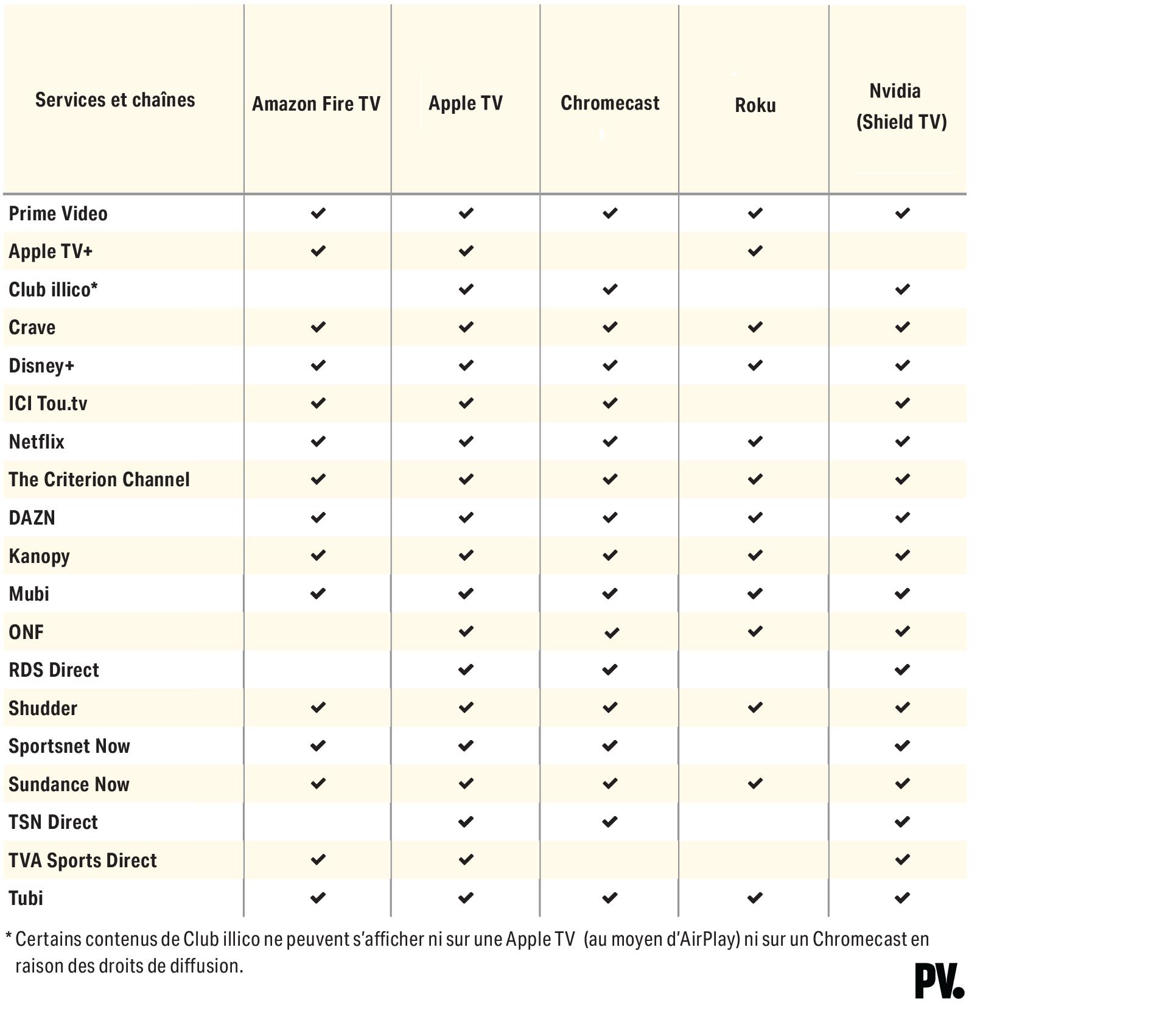 tableau-services-diffusion-continu