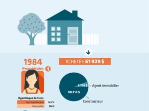 Dossier - Choisir hypotheque - Infographie - Qui vit de votre maison?