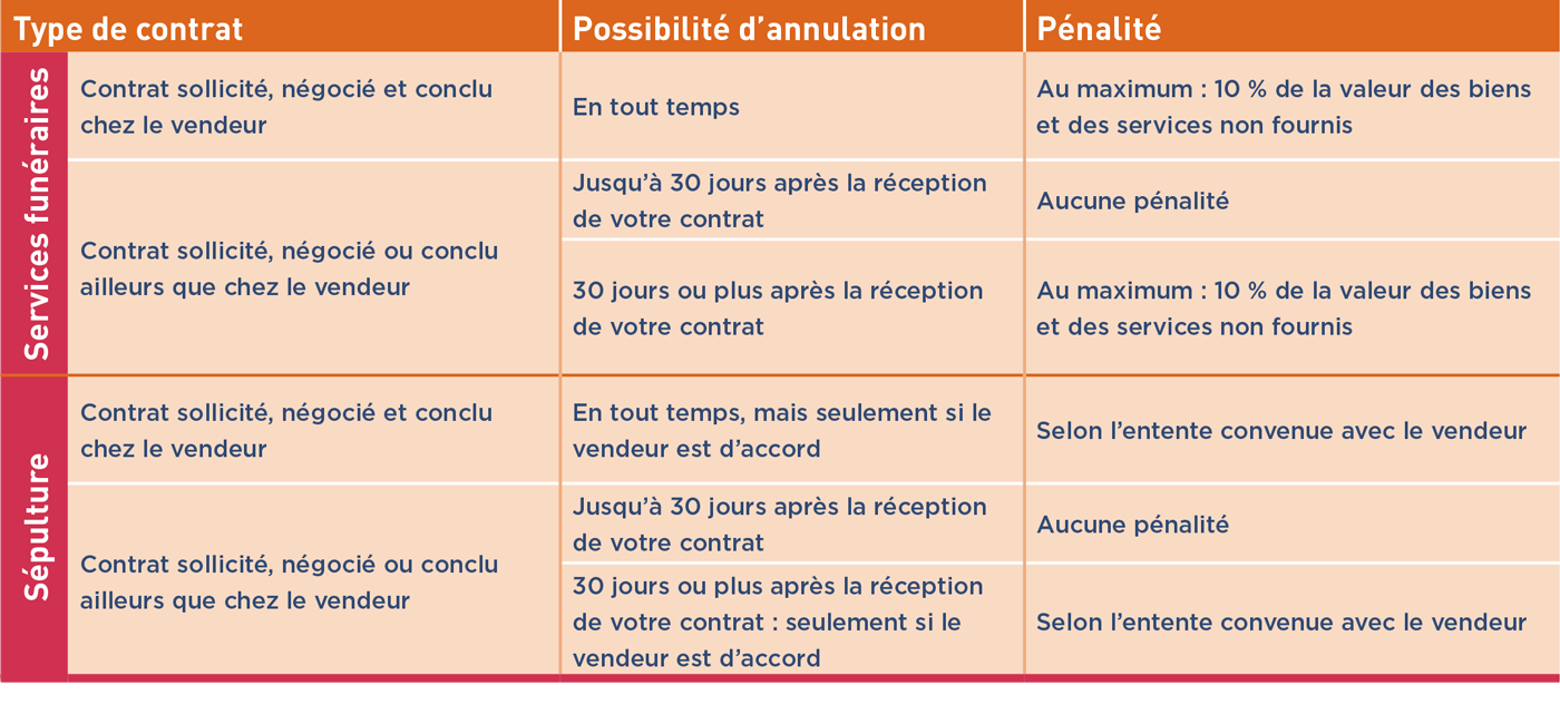 conditions-annulation
