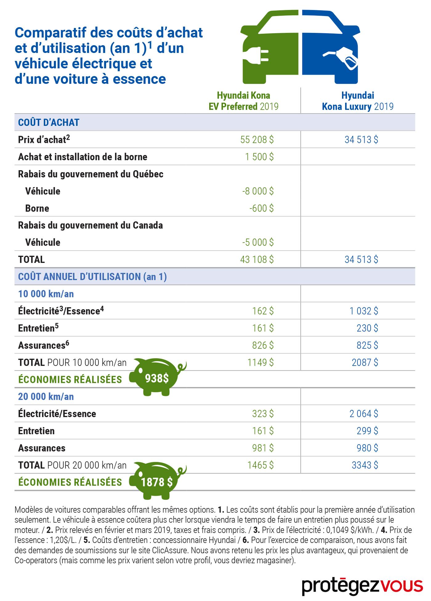 infographie-autos-vertes-comparatif-couts