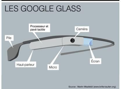 Google Glass verres futes