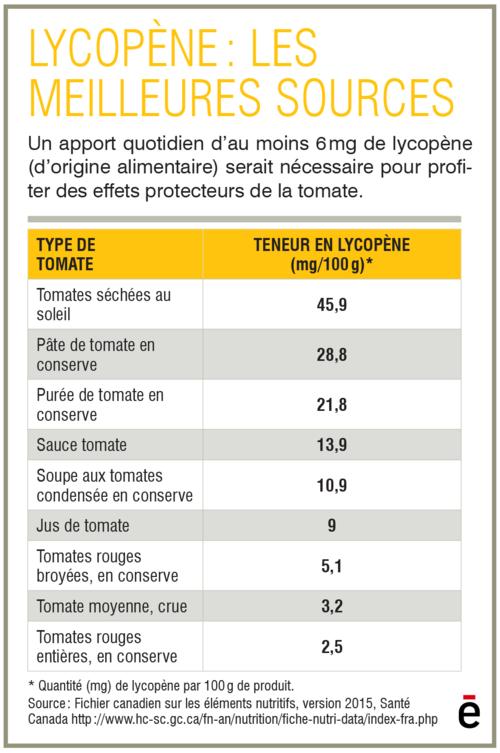 tableau-lycopene