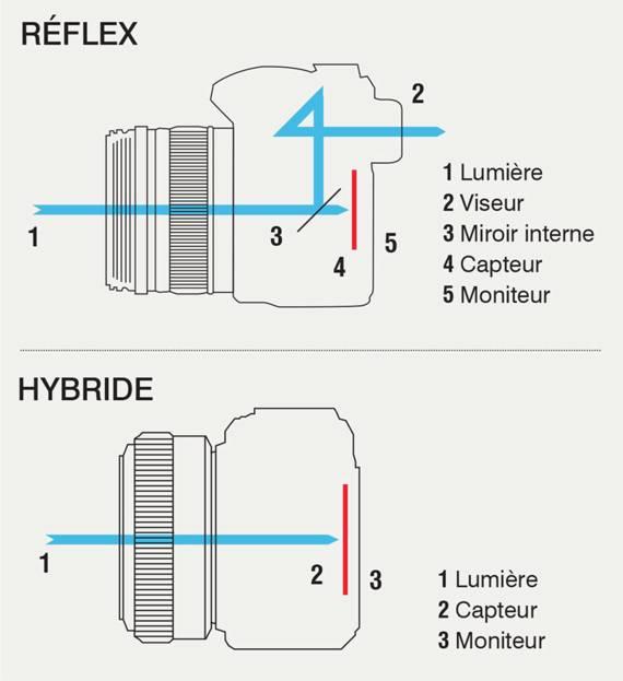 Hybride ou r flex prot gez for Appareil photo sans miroir