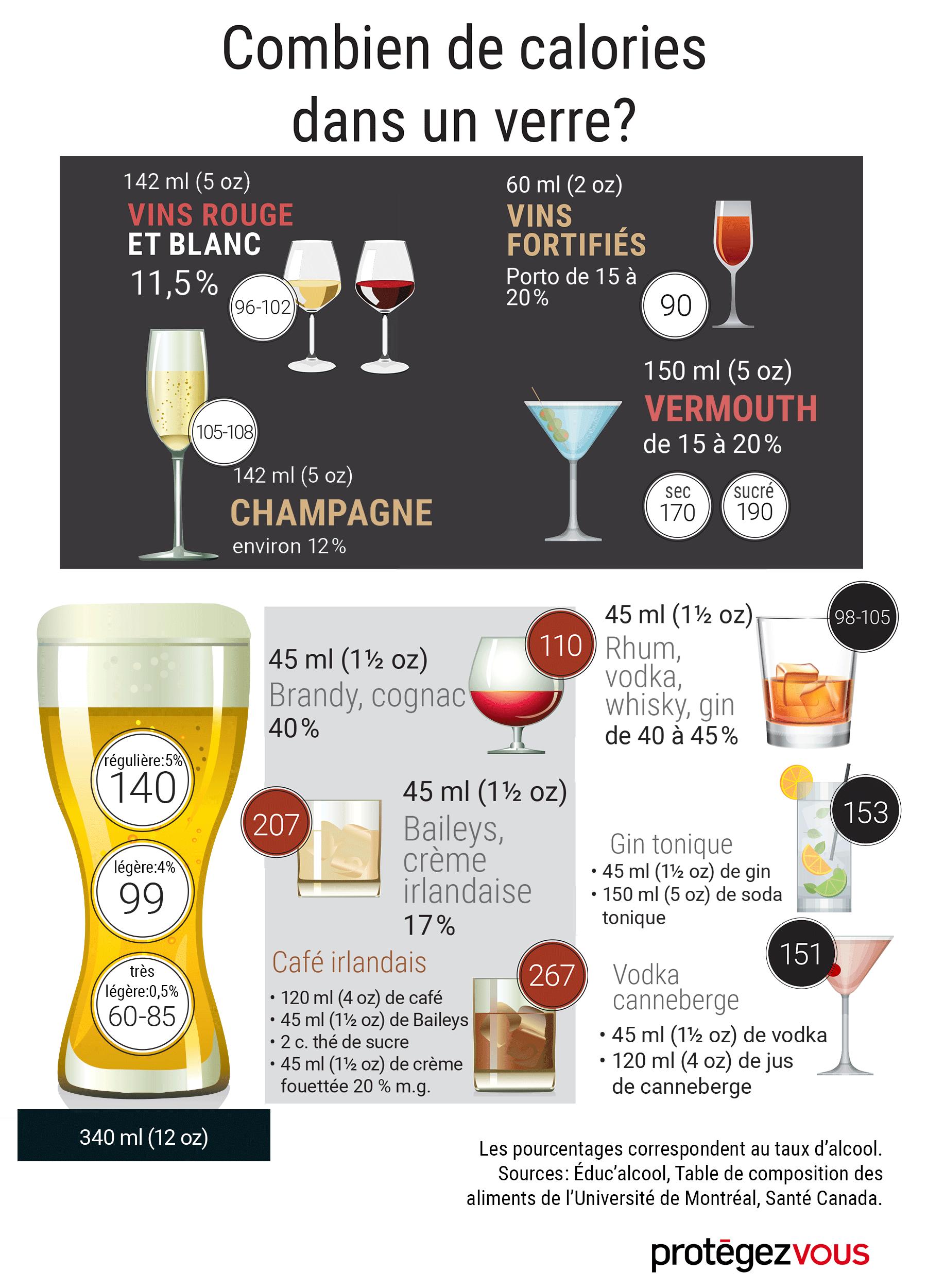 Quantité de calories dans l'alcool - Protégez-Vous.ca