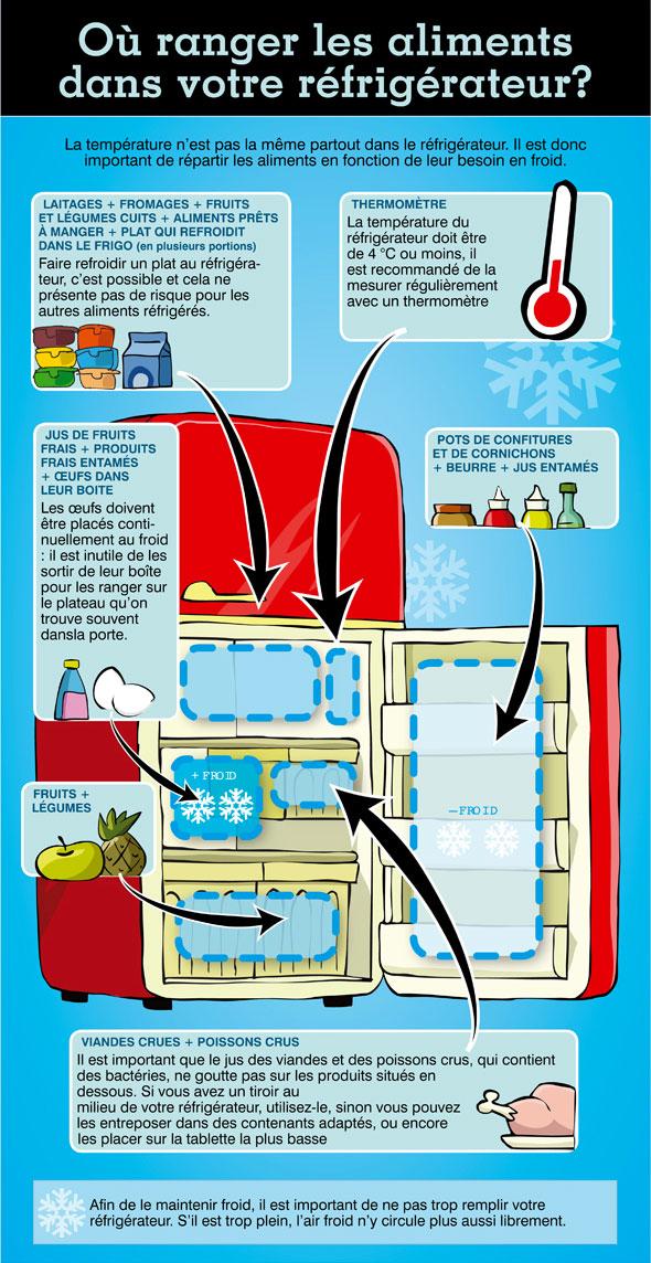 en image o ranger les aliments dans le r frig rateur prot gez. Black Bedroom Furniture Sets. Home Design Ideas
