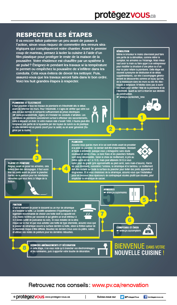 r nover sa cuisine soi m me ou pas prot gez. Black Bedroom Furniture Sets. Home Design Ideas